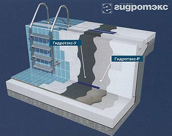 Гидроизоляция бассейна. Basein